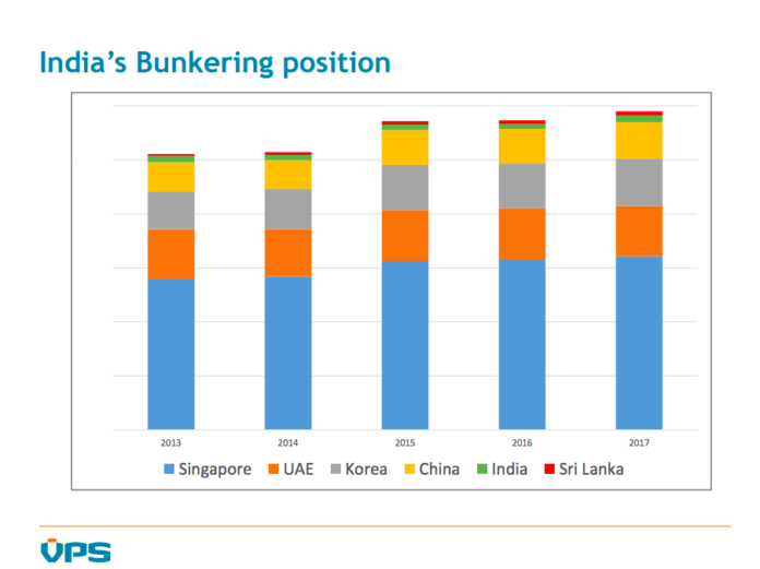 Bunkering in Asia's markets