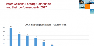 China shipping leasing