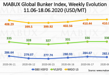 MABUX bunker price index