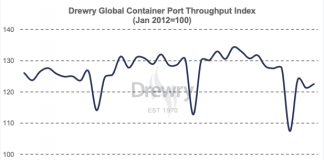 Drewry shipping