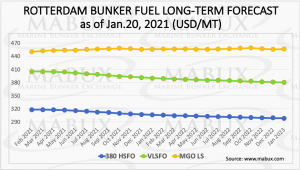 Mabux bunker fuel prices