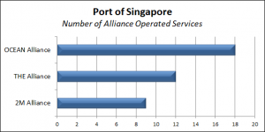 Port of Singapore traffic