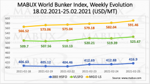 Bunker fuel prices