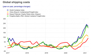 global shipping costs