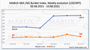 LNG index prices