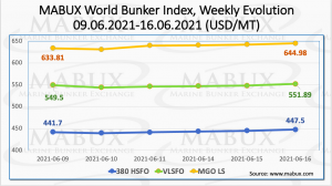 MABUX ARA LNG Bunker Index - the average price of LNG as a marine fuel in the ARA region, has decreased by 3.86 USD during the week from 634.93 USD/MT to 631.07 USD/MT. At the same time, the average value of the LNG Bunker Index has increased by 17.09 USD. The average price for MGO LS for the same period has risen by 13.66 USD/MT. The average price difference between bunker LNG and MGO LS in Rotterdam has increased slightly and is 56.73 USD (versus 48.30 USD last week). More information is available in the new LNG Bunkering section at www.mabux.com.