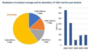 Plunge in container vessels for demolition