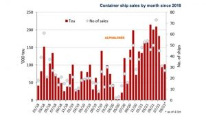 Container ship sales
